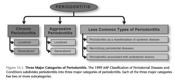 Classification of Periodontitis
