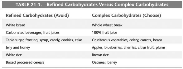 Refined carbohydrates list