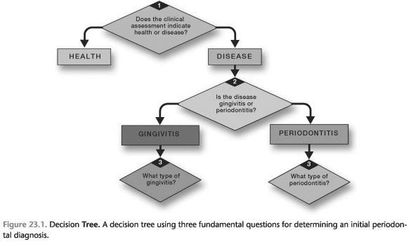 DECISION MAKING: FUNDAMENTAL DIAGNOSTIC QUESTIONS