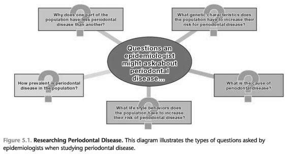 Epidemiology periodontal disease ppt