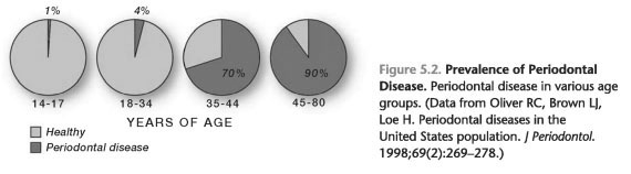 Prevalence and incidence of heart disease