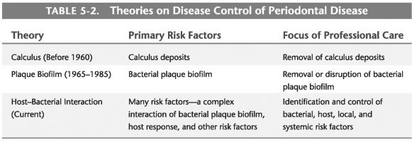 Prevention and control of periodontal disease