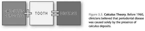 Historical Perspectives on Disease Control