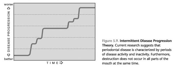 Disease progression theory